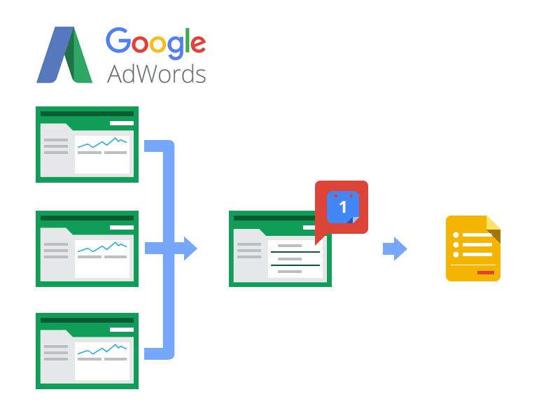 google adwords reklam açık artırma süreci kalite puanı ve fiyat tekliflendirmesi