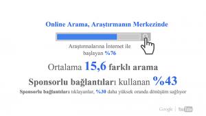 İnternet Reklamcılığı Sponsorlu Bağlantılar