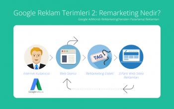 Google Reklam Terimleri 2: Remarketing Nedir?