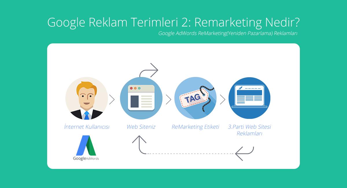 google remarketing yeniden pazarlama reklamları