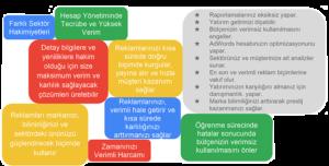 Google Partner Ajansı ile Çalışma Avantajları