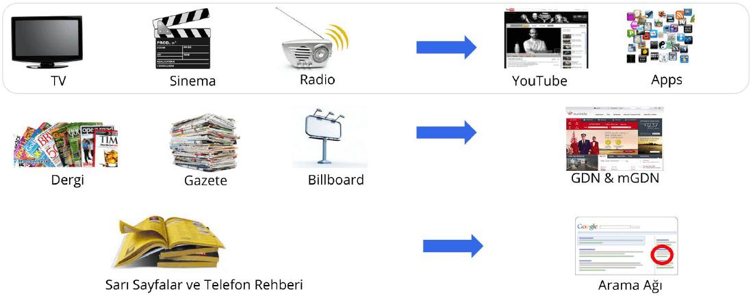 Google Reklam Çözümleri